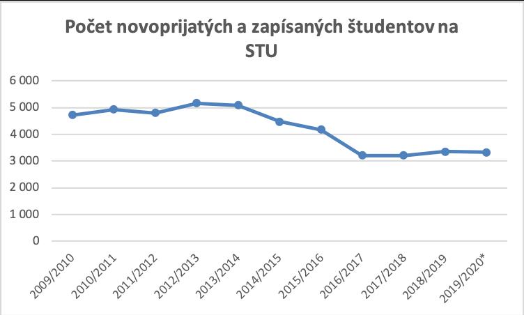 Fakty a čísla o STU