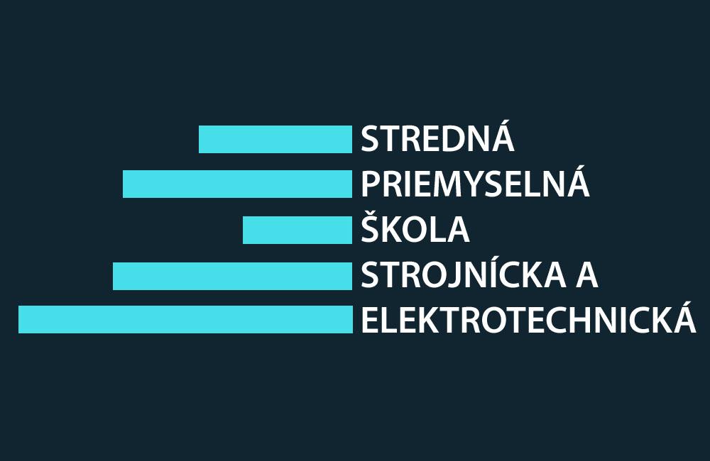 SPŠ strojnícka a elektrotechnická Nitra